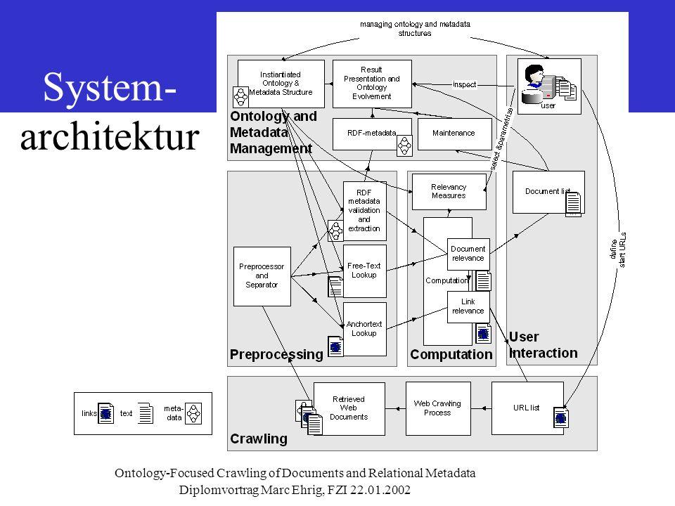 Diplomvortrag Marc Ehrig, FZI 22.01.2002 Ontology-Focused Crawling of Documents and Relational Metadata System- architektur