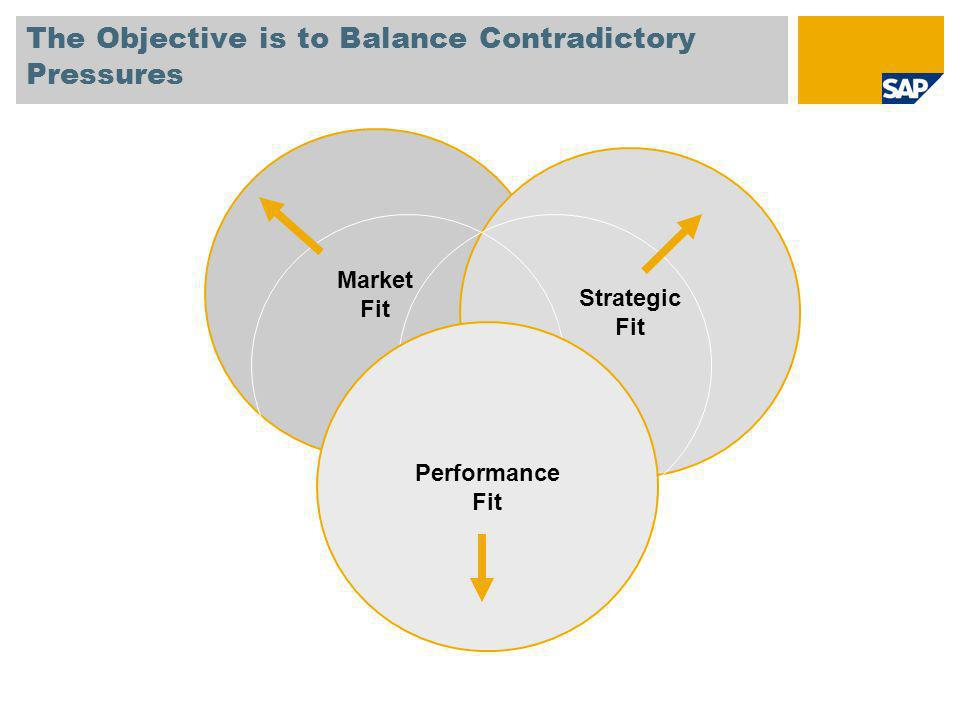 The Objective is to Balance Contradictory Pressures Market Fit Strategic Fit Performance Fit