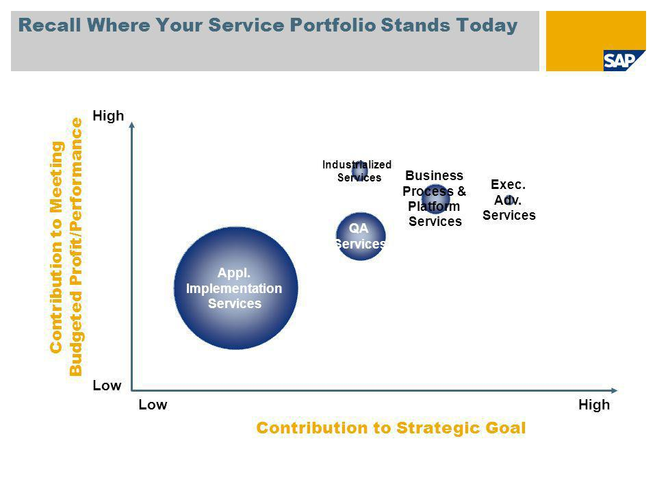 Recall Where Your Service Portfolio Stands Today LowHigh Contribution to Meeting Budgeted Profit/Performance Business Process & Platform Services Exec.