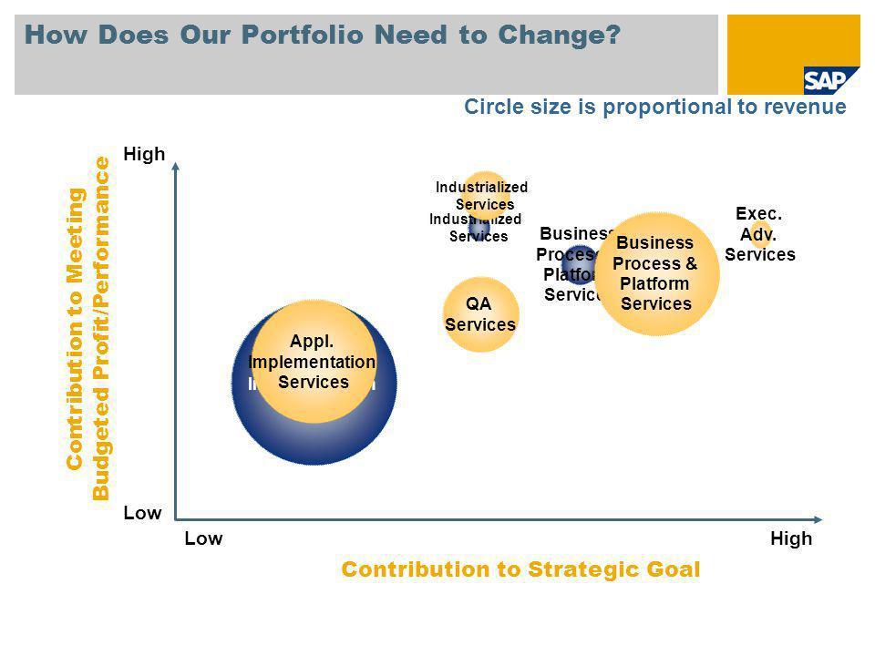 Business Process & Platform Services Exec. Adv. Services Industrialized Services QA Services Appl.