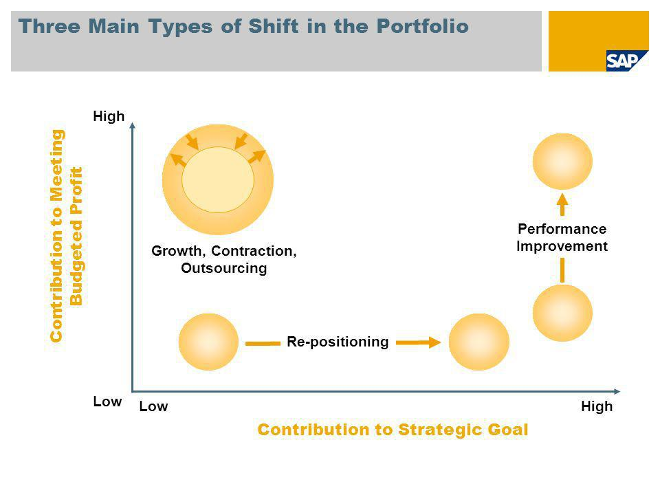 Three Main Types of Shift in the Portfolio LowHigh Contribution to Meeting Budgeted Profit Contribution to Strategic Goal Low High Growth, Contraction, Outsourcing Re-positioning Performance Improvement