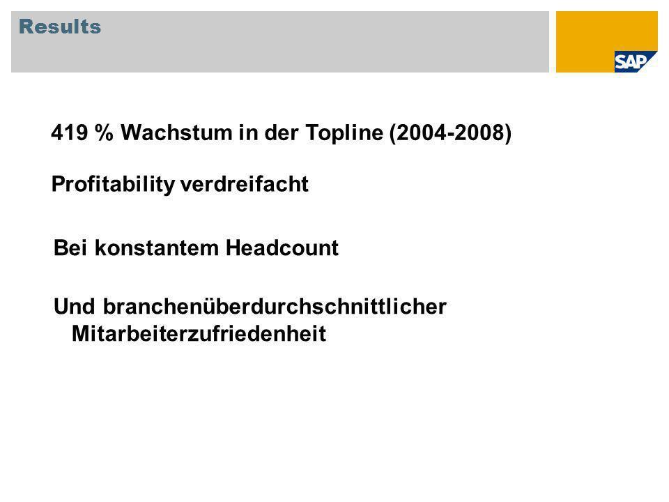 Results 419 % Wachstum in der Topline (2004-2008) Profitability verdreifacht Bei konstantem Headcount Und branchenüberdurchschnittlicher Mitarbeiterzufriedenheit
