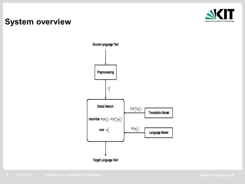 Institut für Anthropomatik 514.02.2014 System overview Jan Niehues - Lehrstuhl Prof. Alex Waibel