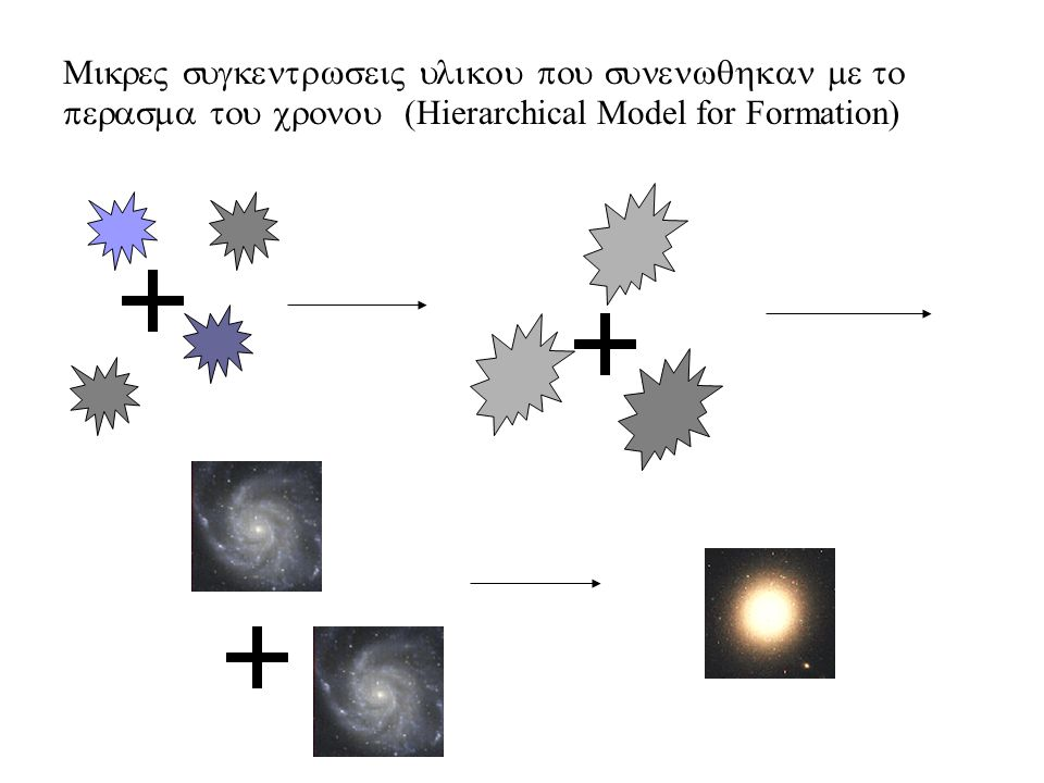 Hierarchical Model for Formation)