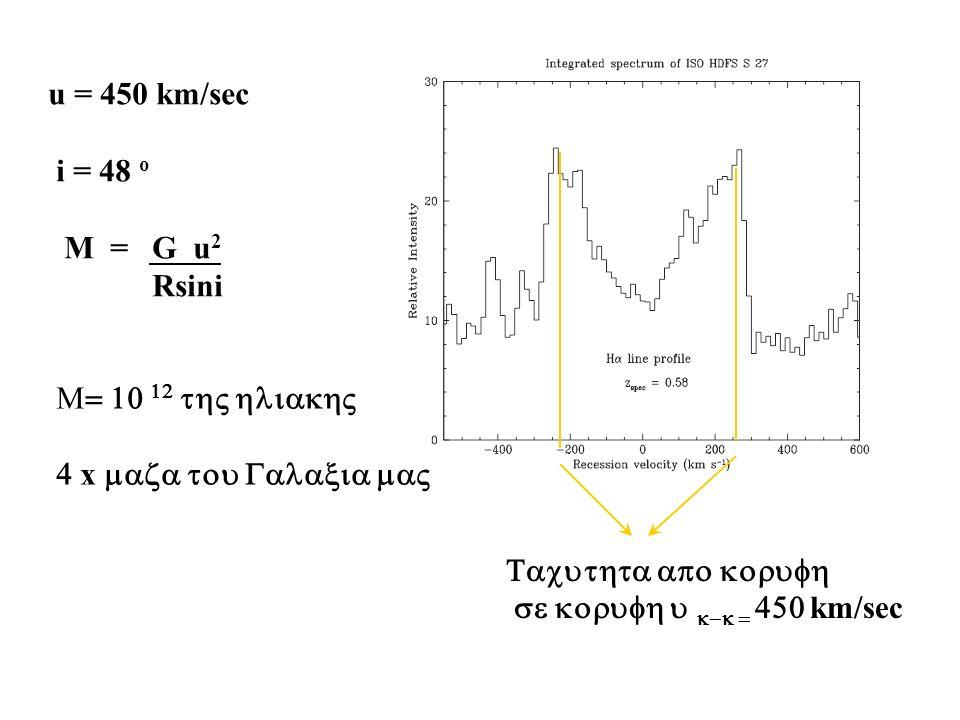 ISOHDFS 27, z=0.6 Sa galaxy M=1.0 x 10 12 M within 18 kpc Rigopoulou et al., 2002 Slit 0.6, R= 5000