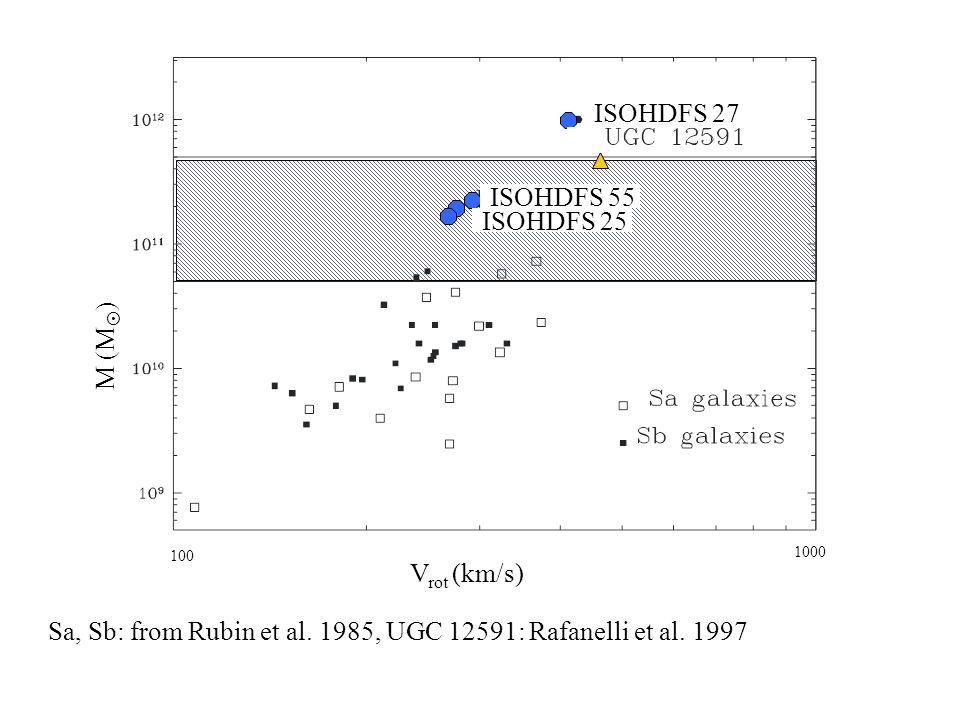 ISOHDFS 55, z=0.8 M = 2.2 x 10 11 M within 12 kpc
