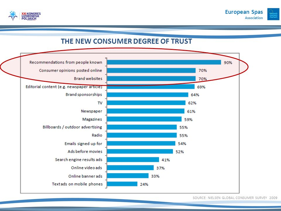 THE NEW CONSUMER DEGREE OF TRUST SOURCE: NIELSEN GLOBAL CONSUMER SURVEY 2009 European Spas Association