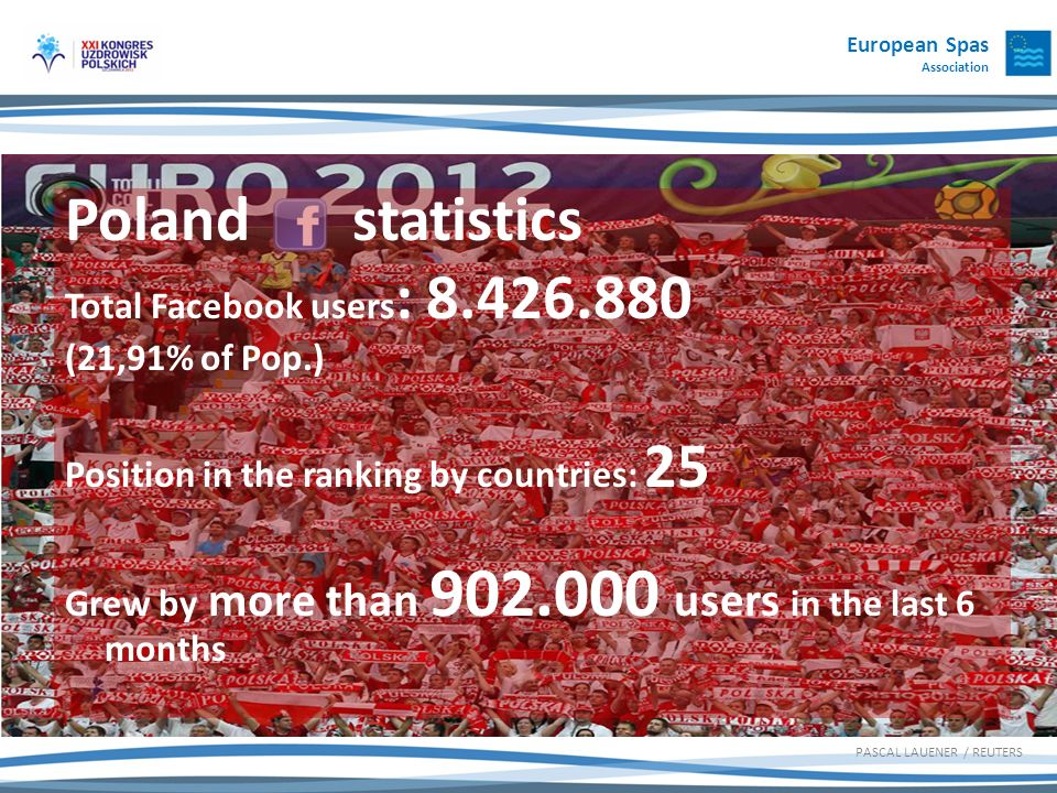 European Spas Association PASCAL LAUENER / REUTERS Poland statistics Total Facebook users : 8.426.880 (21,91% of Pop.) Position in the ranking by countries: 25 Grew by more than 902.000 users in the last 6 months