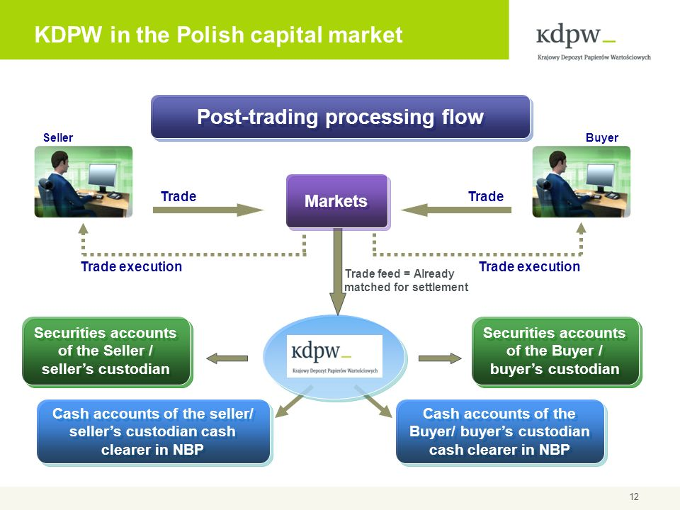 12 KDPW in the Polish capital market SellerBuyer Trade feed = Already matched for settlement Cash accounts of the seller/ sellers custodian cash clear