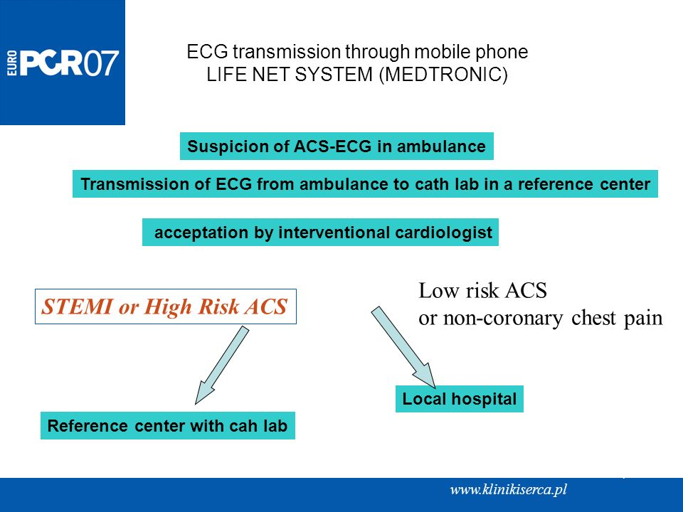 American Heart of Poland, Ltd www.klinikiserca.pl Suspicion of ACS-ECG in ambulance Transmission of ECG from ambulance to cath lab in a reference cent