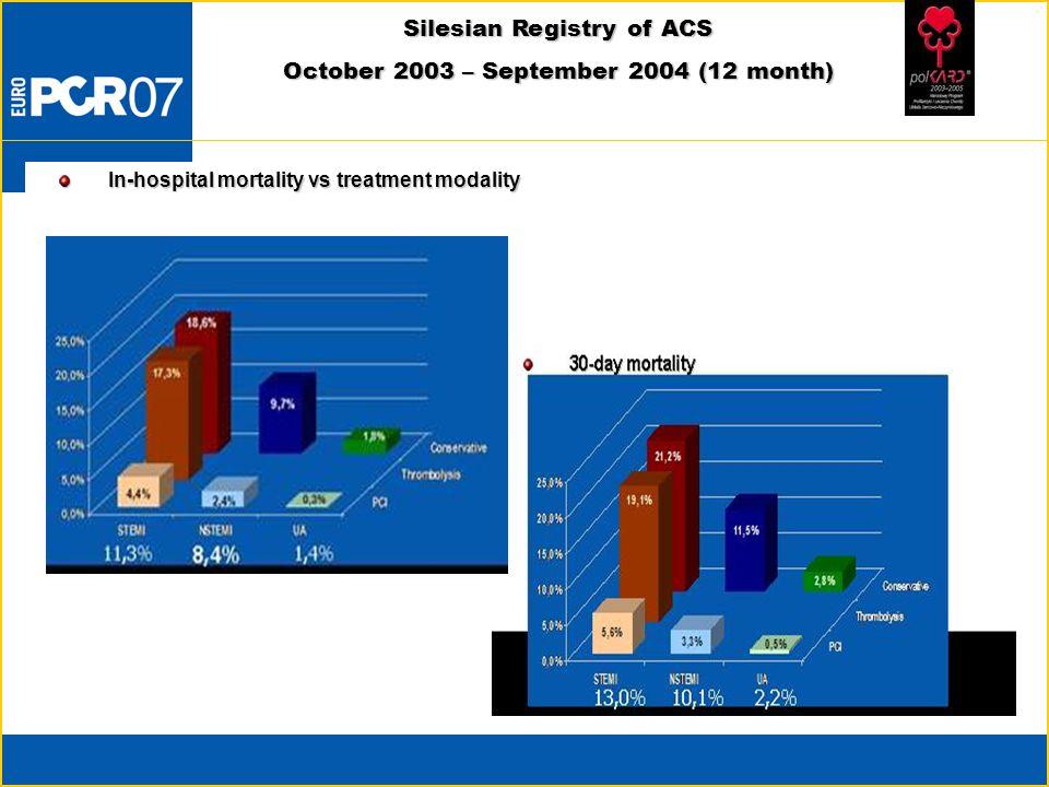 In-hospital mortality vs treatment modality Silesian Registry of ACS October 2003 – September 2004 (12 month)