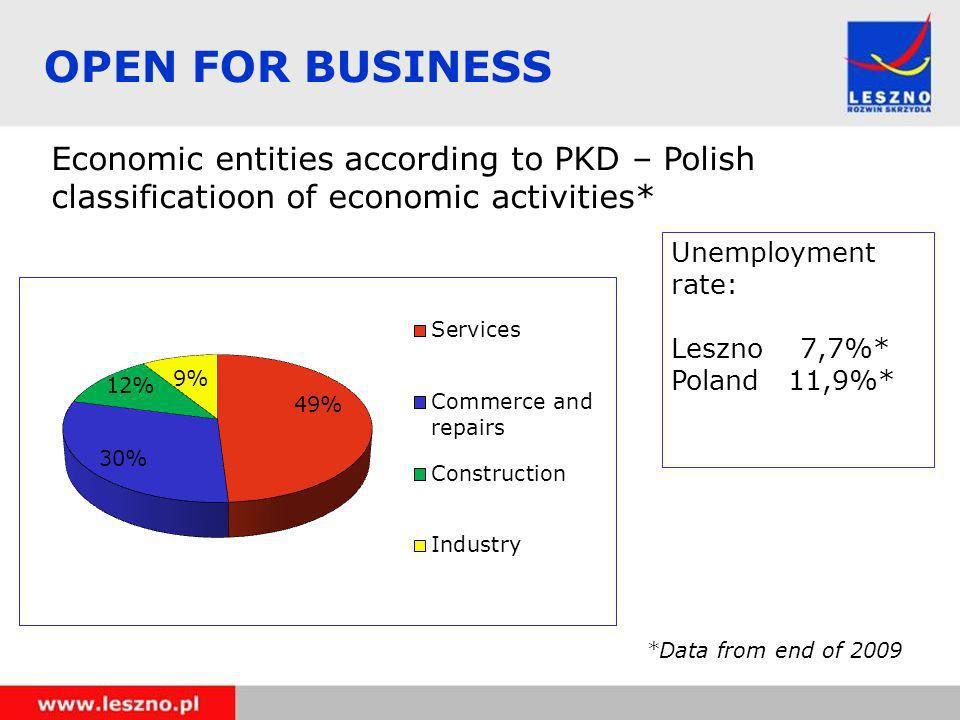 Economic entities according to PKD – Polish classificatioon of economic activities* *Data from end of 2009 Unemployment rate: Leszno 7,7%* Poland 11,9%* OPEN FOR BUSINESS