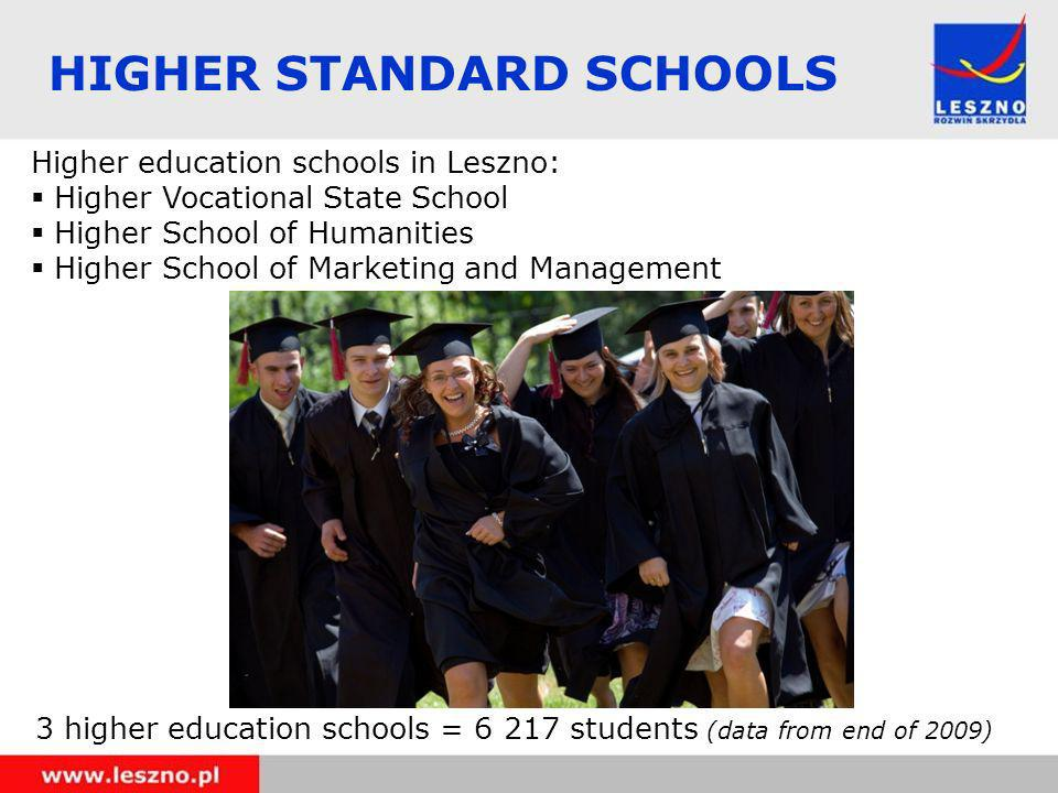 Higher education schools in Leszno: Higher Vocational State School Higher School of Humanities Higher School of Marketing and Management 3 higher education schools = 6 217 students (data from end of 2009) HIGHER STANDARD SCHOOLS