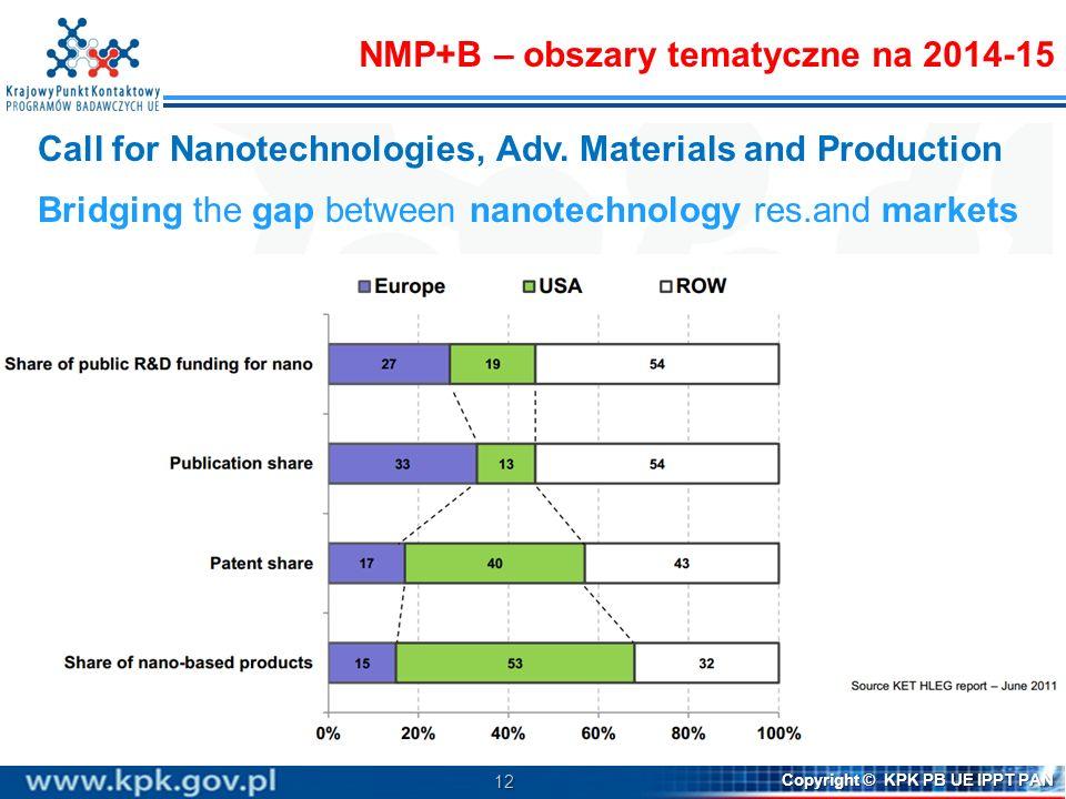 12 Copyright © KPK PB UE IPPT PAN Call for Nanotechnologies, Adv. Materials and Production Bridging the gap between nanotechnology res.and markets NMP