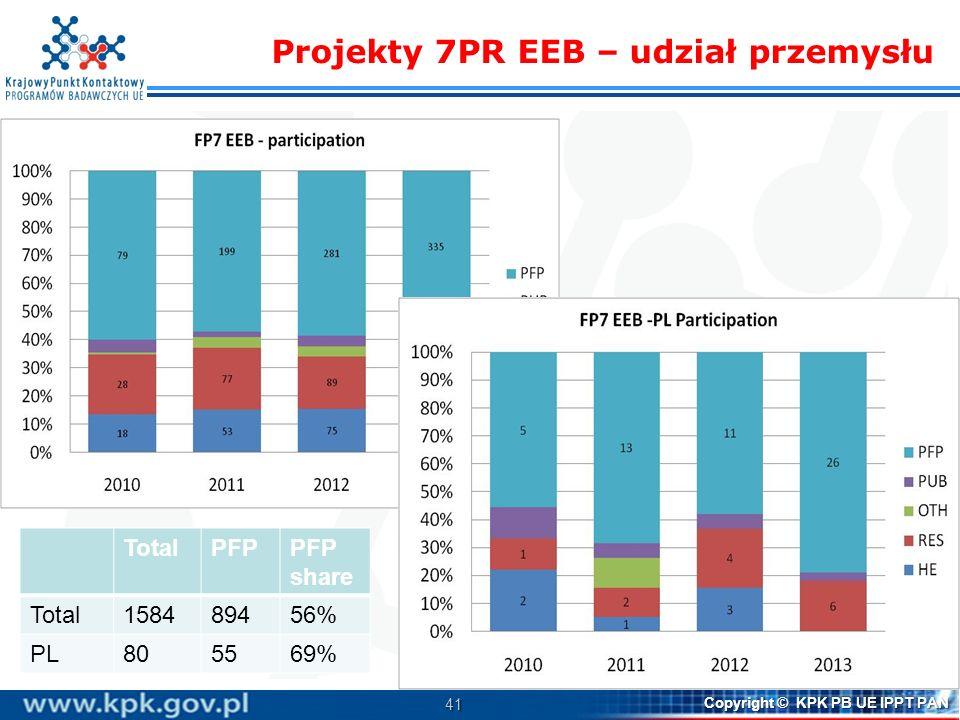 41 Copyright © KPK PB UE IPPT PAN Projekty 7PR EEB – udział przemysłu TotalPFPPFP share Total158489456% PL805569%