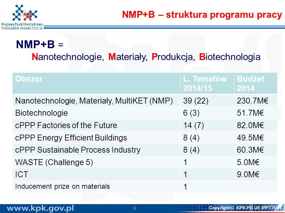 9 Copyright © KPK PB UE IPPT PAN NMP+B = Nanotechnologie, Materiały, Produkcja, Biotechnologia NMP+B – struktura programu pracy ObszarL. Tematów 2014/