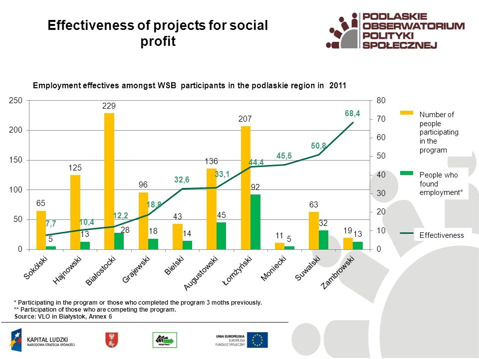 Employment effectives amongst WSB participants in the podlaskie region in 2011 Effectiveness of projects for social profit Effectiveness People who found employment* Number of people participating in the program * Participating in the program or those who completed the program 3 moths previously.