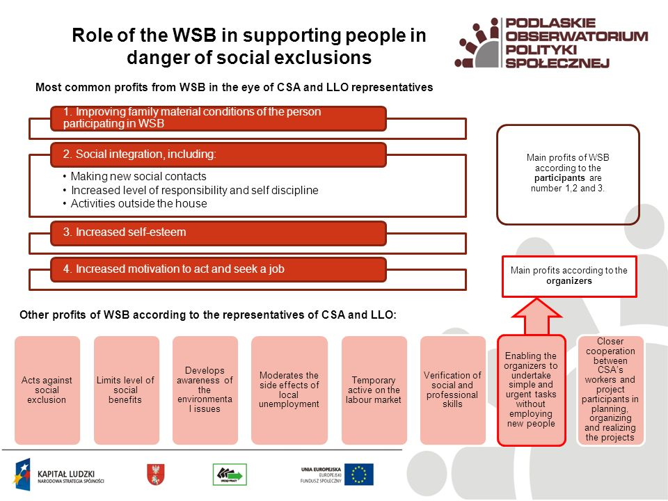 Role of the WSB in supporting people in danger of social exclusions Most common profits from WSB in the eye of CSA and LLO representatives Other profits of WSB according to the representatives of CSA and LLO: Main profits of WSB according to the participants are number 1,2 and 3.