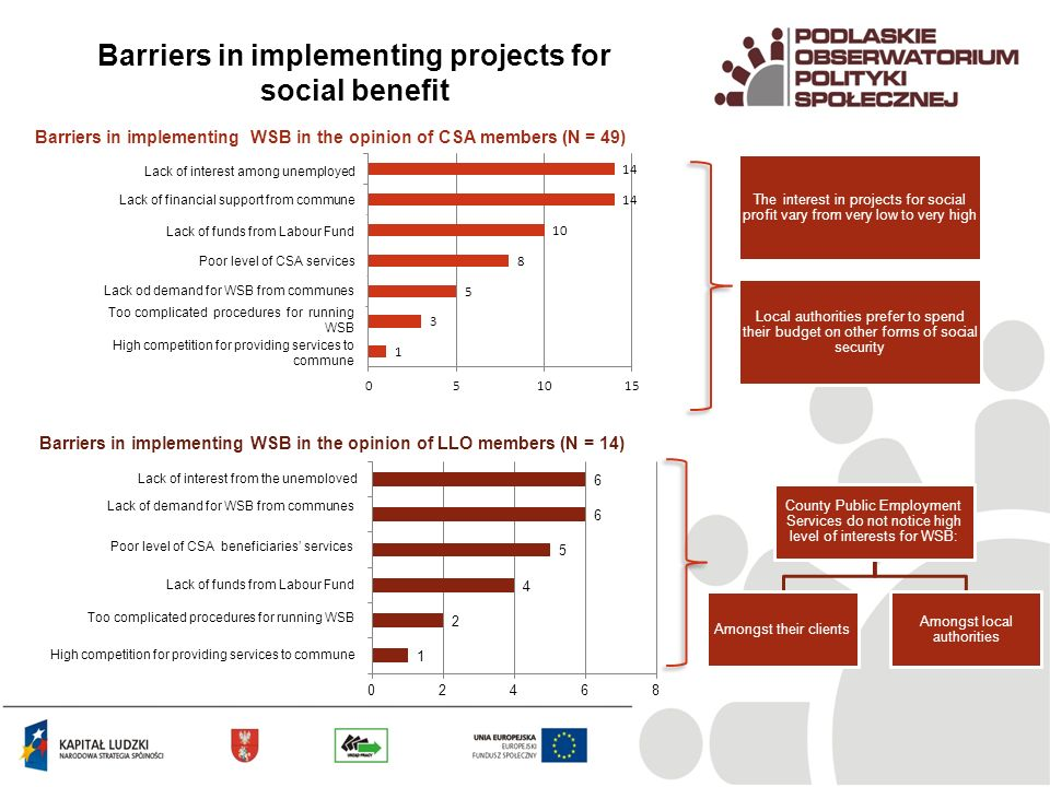 Barriers in implementing projects for social benefit Barriers in implementing WSB in the opinion of CSA members (N = 49) Barriers in implementing WSB in the opinion of LLO members (N = 14) The interest in projects for social profit vary from very low to very high Local authorities prefer to spend their budget on other forms of social security County Public Employment Services do not notice high level of interests for WSB: Amongst their clients Amongst local authorities Lack of interest among unemployed Lack of financial support from commune Lack of funds from Labour Fund Poor level of CSA services Lack od demand for WSB from communes Too complicated procedures for running WSB High competition for providing services to commune Lack of interest from the unemployed Lack of demand for WSB from communes Poor level of CSA beneficiaries services Lack of funds from Labour Fund Too complicated procedures for running WSB High competition for providing services to commune