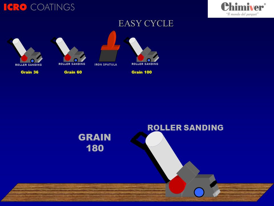 ICRO COATINGS GRAIN 180 ROLLER SANDING Grain 36 ROLLER SANDING Grain 60 IRON SPATULA ROLLER SANDING EASY CYCLE Grain 100 ROLLER SANDING