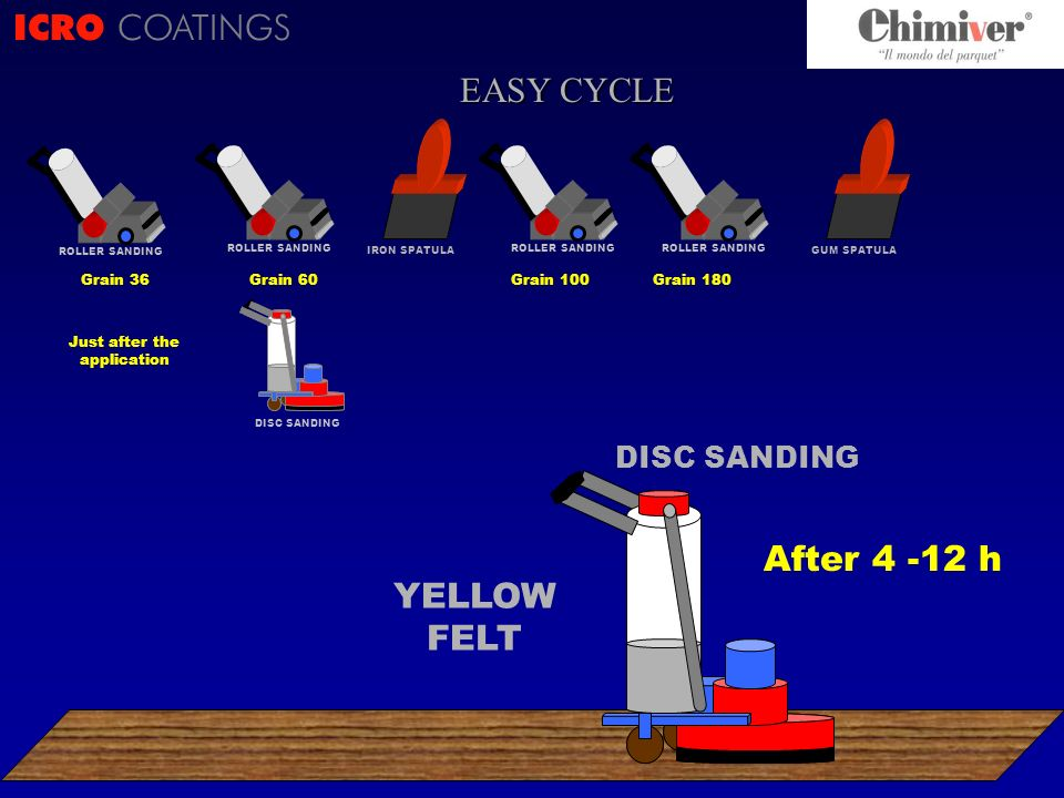 ICRO COATINGS CICLO .
