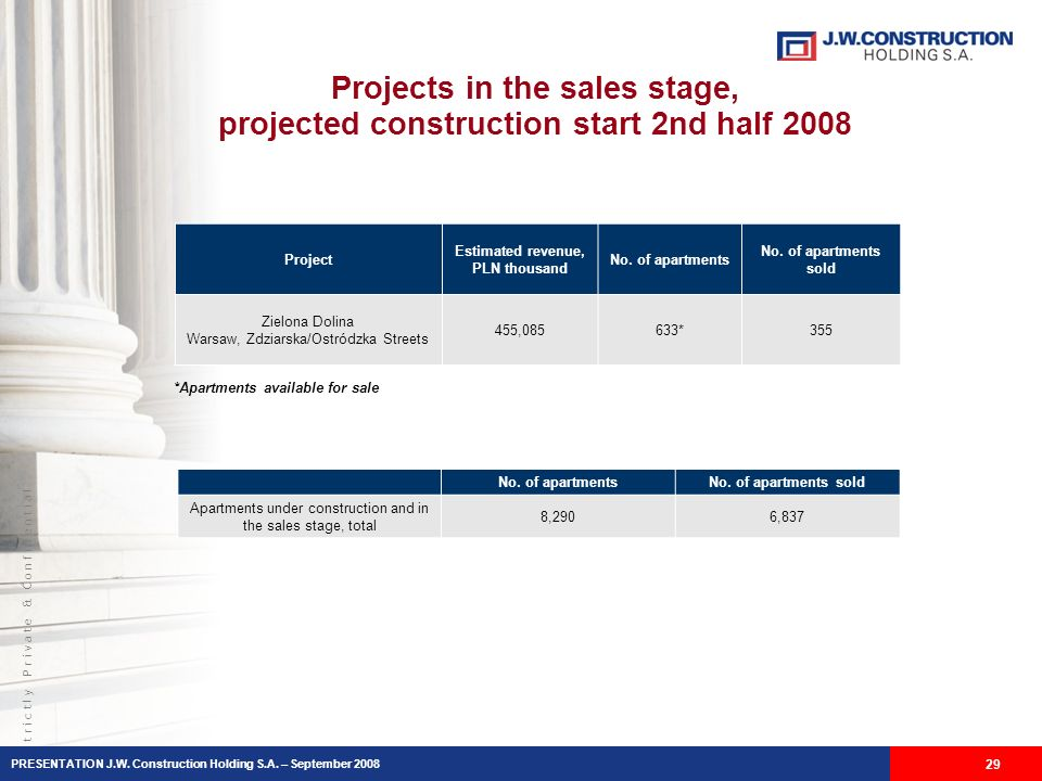 S t r i c t l y P r i v a t e & C o n f i d e n t i a l Projects in the sales stage, projected construction start 2nd half 2008 *Apartments available for sale 29 Project Estimated revenue, PLN thousand No.