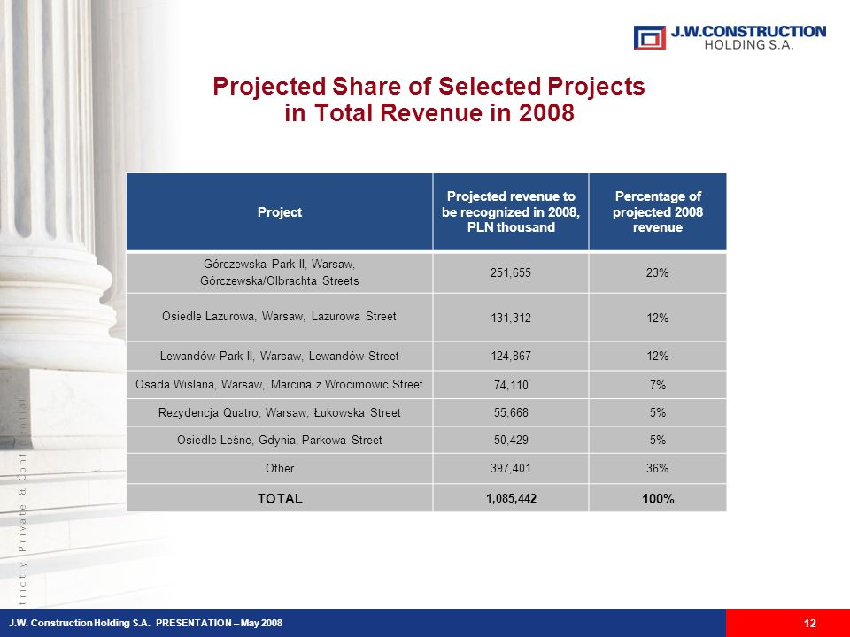 S t r i c t l y P r i v a t e & C o n f i d e n t i a l Projected Share of Selected Projects in Total Revenue in 2008 12 Project Projected revenue to