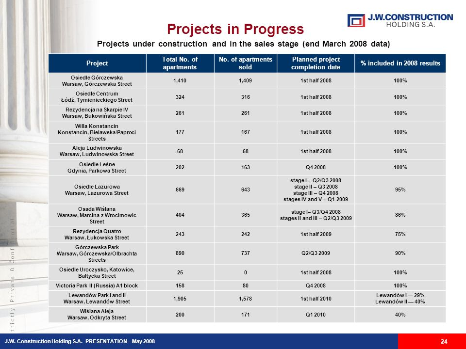 S t r i c t l y P r i v a t e & C o n f i d e n t i a l Projects in Progress Projects under construction and in the sales stage (end March 2008 data) 24 Project Total No.