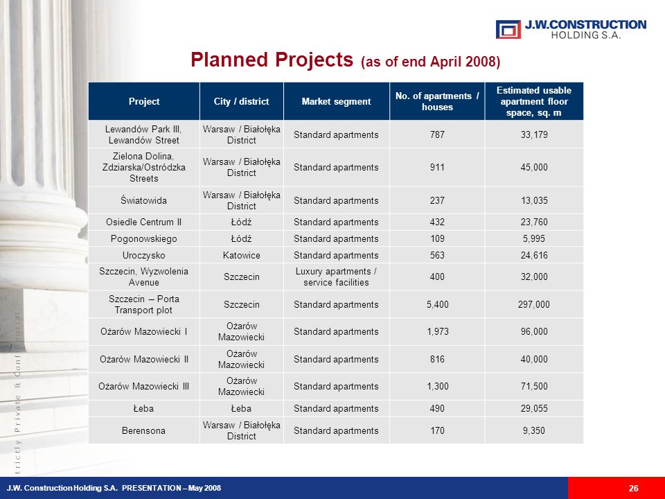 S t r i c t l y P r i v a t e & C o n f i d e n t i a l Planned Projects (as of end April 2008) 26 ProjectCity / districtMarket segment No.