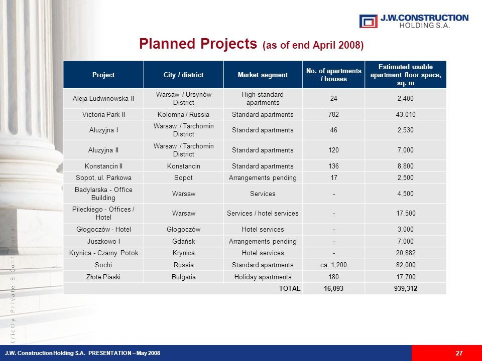 S t r i c t l y P r i v a t e & C o n f i d e n t i a l Planned Projects (as of end April 2008) 27 ProjectCity / districtMarket segment No.