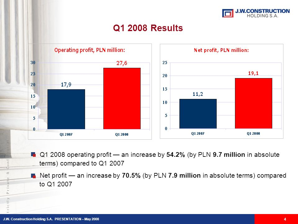 S t r i c t l y P r i v a t e & C o n f i d e n t i a l Q1 2008 Results Q1 2008 operating profit an increase by 54.2% (by PLN 9.7 million in absolute terms) compared to Q1 2007 Net profit an increase by 70.5% (by PLN 7.9 million in absolute terms) compared to Q1 2007 4 J.W.