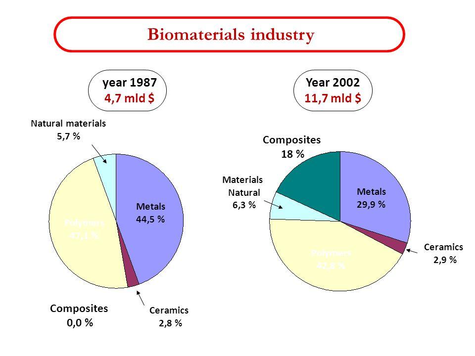 Biomaterials industry year 1987 4,7 mld $ Year 2002 11,7 mld $ Ceramics 2,8 % Ceramics 2,9 % Metals 44,5 % Metals 29,9 % Polymers 47,1 % Polymers 42,8