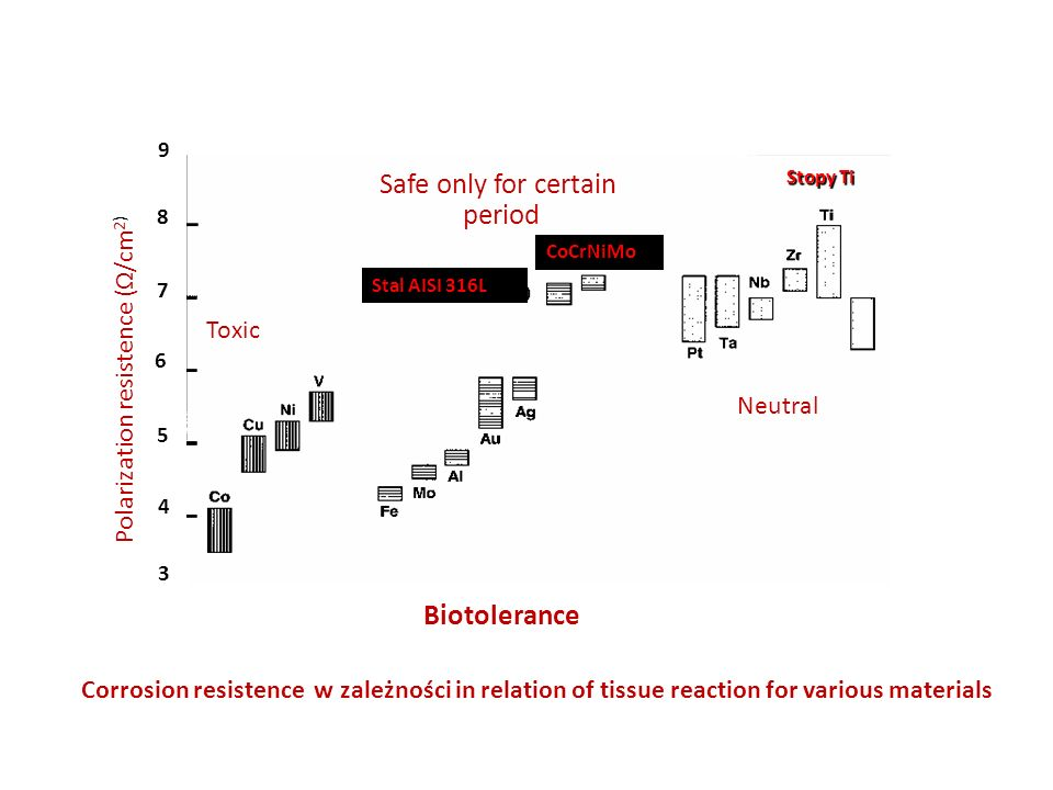 Corrosion resistence w zależności in relation of tissue reaction for various materials Polarization resistence (Ω/cm 2) Biotolerance 3 4 7 5 9 6 8 Neu