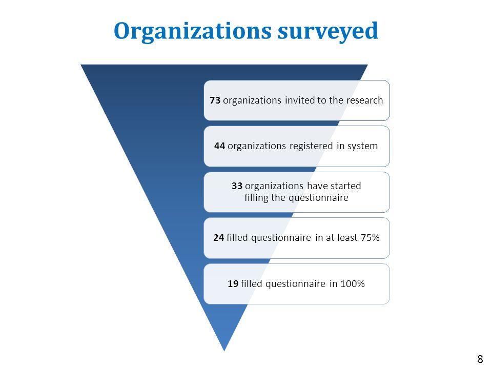 Organizations surveyed 9