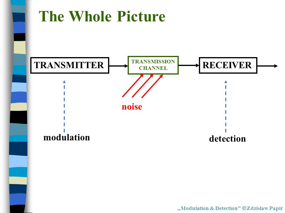 The Whole Picture Modulation & Detection Zdzisław Papir TRANSMITTERRECEIVER TRANSMISSION CHANNEL noise modulation detection