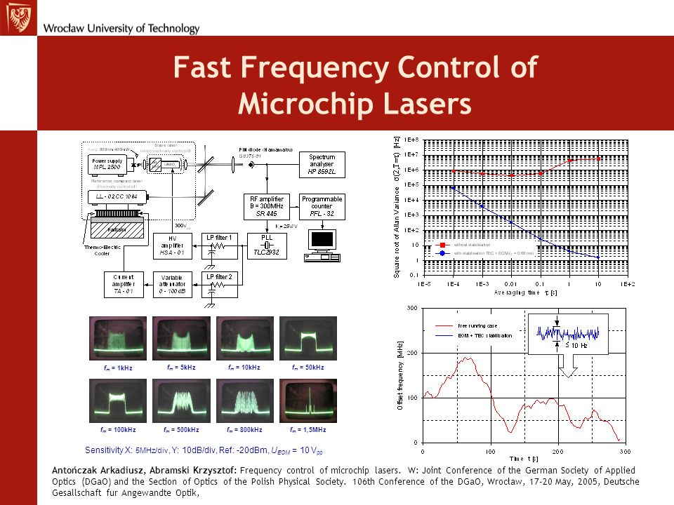 Fast Frequency Control of Microchip Lasers f m = 1kHz f m = 5kHzf m = 10kHzf m = 50kHz f m = 100kHzf m = 500kHzf m = 800kHzf m = 1,5MHz Sensitivity X: