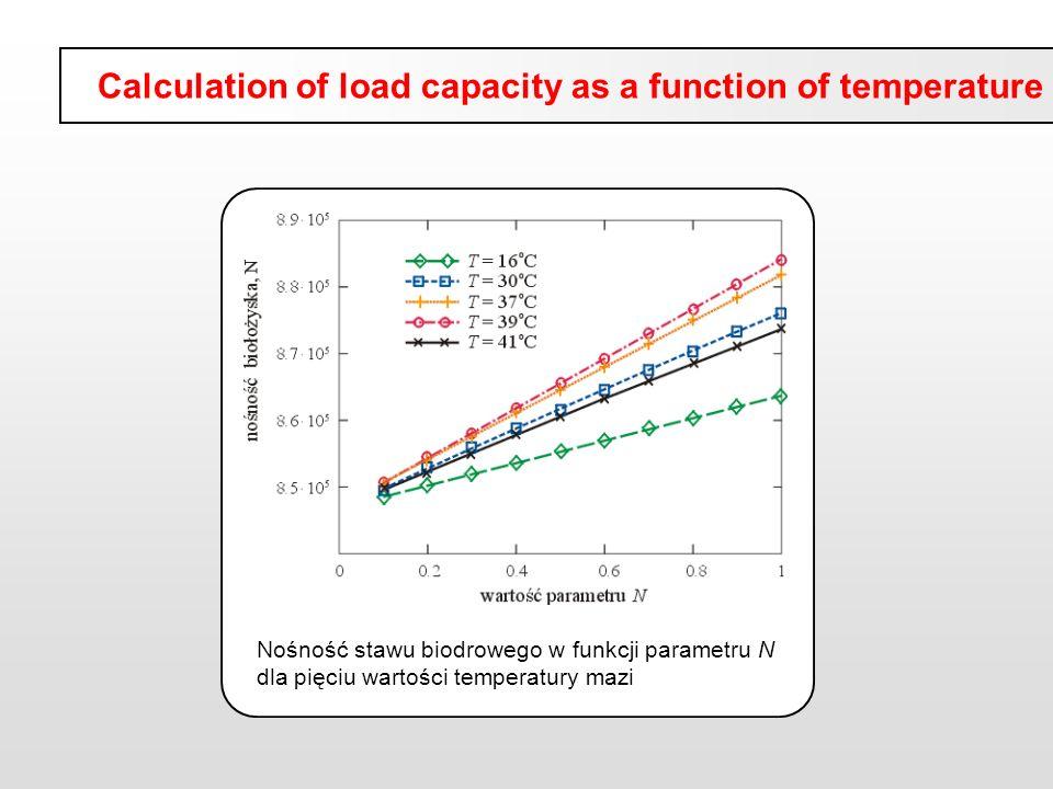 Nośność stawu biodrowego w funkcji parametru N dla pięciu wartości temperatury mazi Calculation of load capacity as a function of temperature