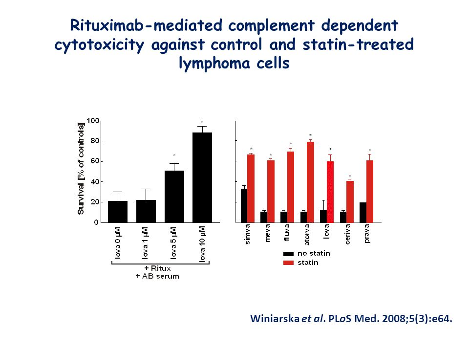 Rituximab-mediated complement dependent cytotoxicity against control and statin-treated lymphoma cells Winiarska et al.