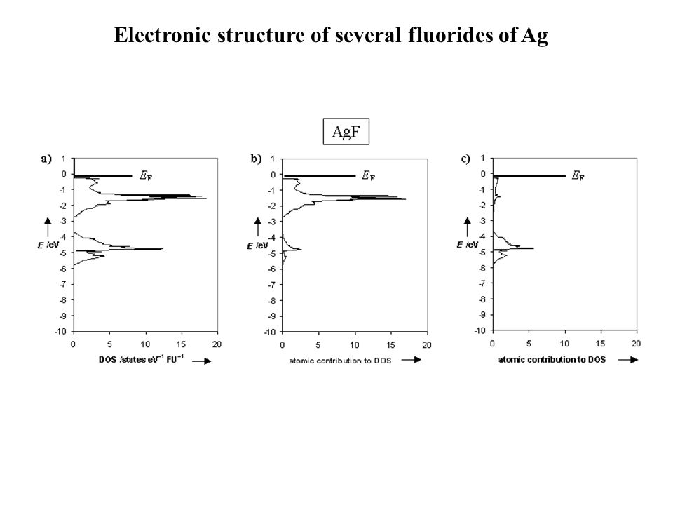 Electronic structure of several fluorides of Ag