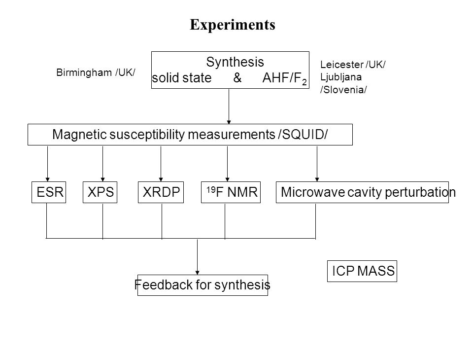 Experiments Birmingham /UK/ Synthesis solid state & AHF/F 2 Magnetic susceptibility measurements /SQUID/ Leicester /UK/ Ljubljana /Slovenia/ XRDP 19 F NMRMicrowave cavity perturbationXPS Feedback for synthesis ESR ICP MASS
