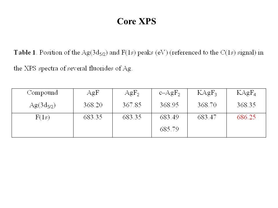 Core XPS