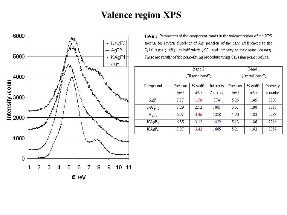 Valence region XPS