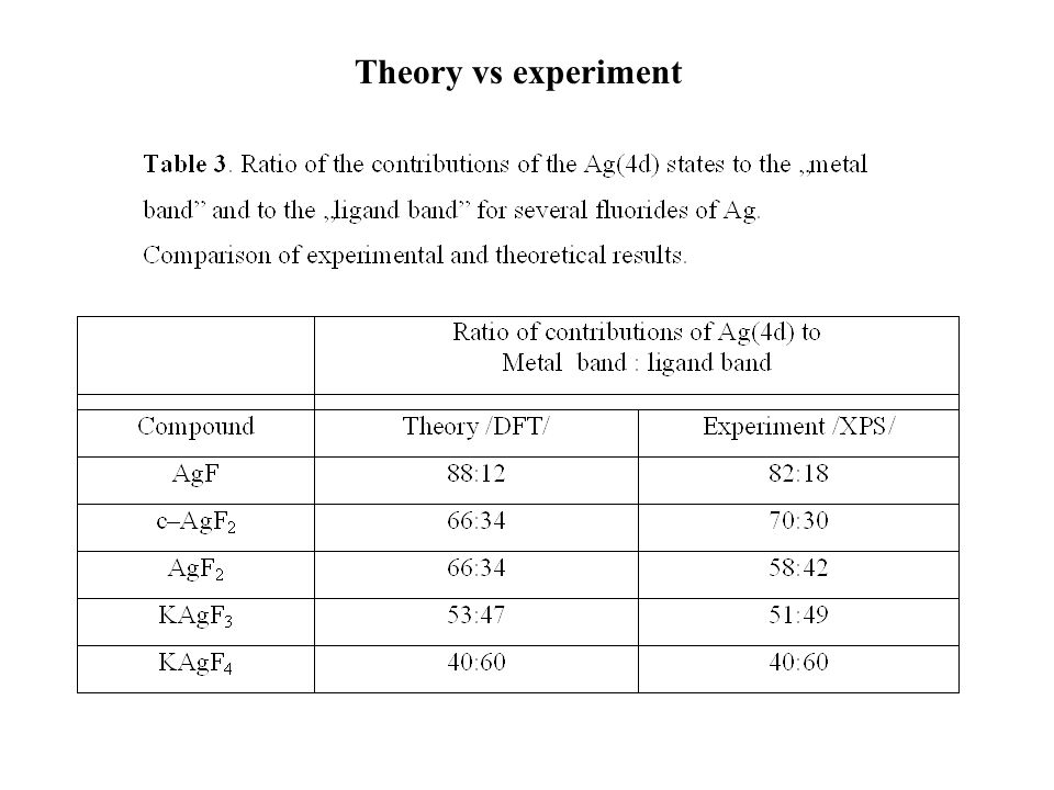 Theory vs experiment