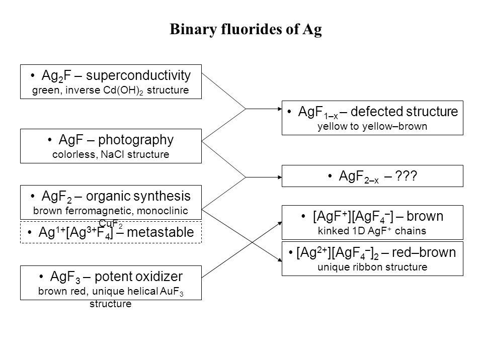 Binary fluorides of Ag AgF – photography colorless, NaCl structure AgF 3 – potent oxidizer brown red, unique helical AuF 3 structure AgF 2 – organic synthesis brown ferromagnetic, monoclinic CuF 2 Ag 2 F – superconductivity green, inverse Cd(OH) 2 structure Ag 1+ [Ag 3+ F 4 ] – metastable [Ag 2+ ][AgF 4 – ] 2 – red–brown unique ribbon structure [AgF + ][AgF 4 – ] – brown kinked 1D AgF + chains AgF 2–x – .