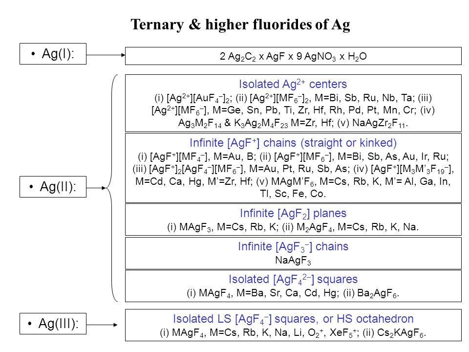 Ternary & higher fluorides of Ag Ag(I): Ag(II): Ag(III): 2 Ag 2 C 2 x AgF x 9 AgNO 3 x H 2 O Isolated Ag 2+ centers (i) [Ag 2+ ][AuF 4 – ] 2 ; (ii) [Ag 2+ ][MF 6 – ] 2, M=Bi, Sb, Ru, Nb, Ta; (iii) [Ag 2+ ][MF 6 – ], M=Ge, Sn, Pb, Ti, Zr, Hf, Rh, Pd, Pt, Mn, Cr; (iv) Ag 3 M 2 F 14 & K 3 Ag 2 M 4 F 23 M=Zr, Hf; (v) NaAgZr 2 F 11.