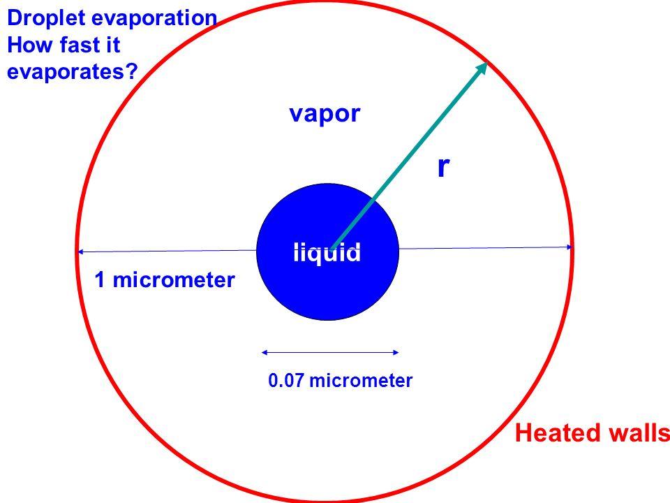 liquid vapor Heated walls r Droplet evaporation How fast it evaporates.