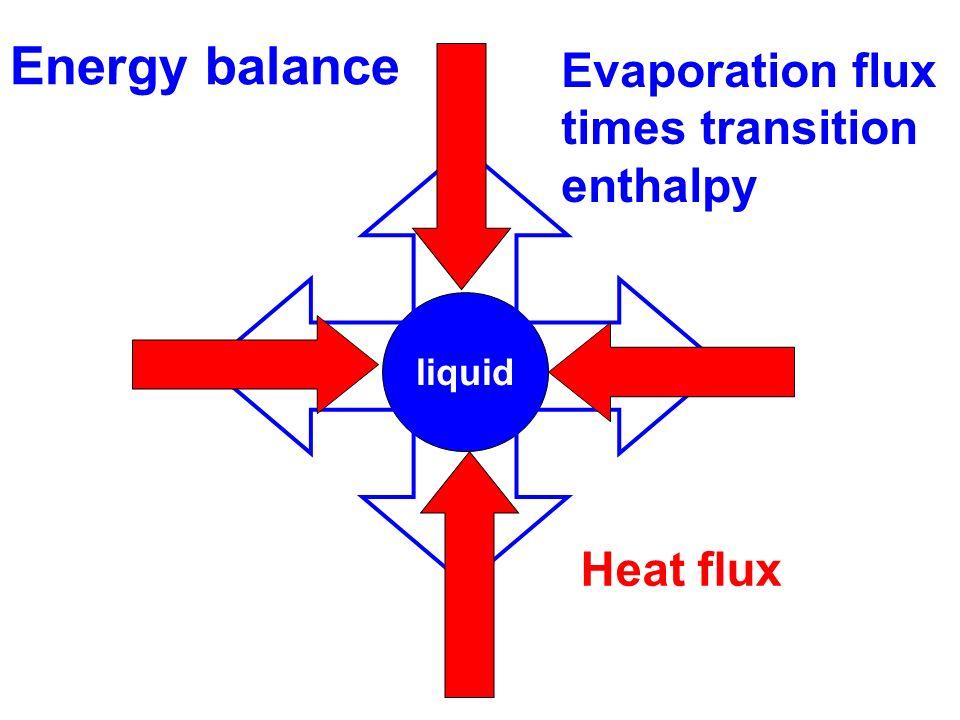 liquid Heat flux Evaporation flux times transition enthalpy Energy balance