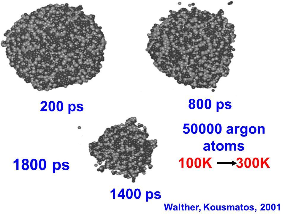 200 ps 800 ps 1400 ps Walther, Kousmatos, 2001 1800 ps 50000 argon atoms 100K 300K