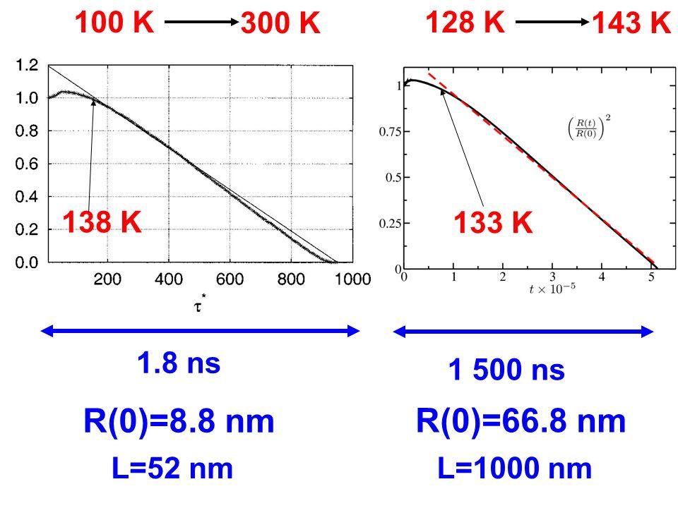 1 500 ns R(0)=66.8 nm 128 K 143 K 1.8 ns R(0)=8.8 nm 100 K 300 K L=1000 nmL=52 nm 138 K 133 K