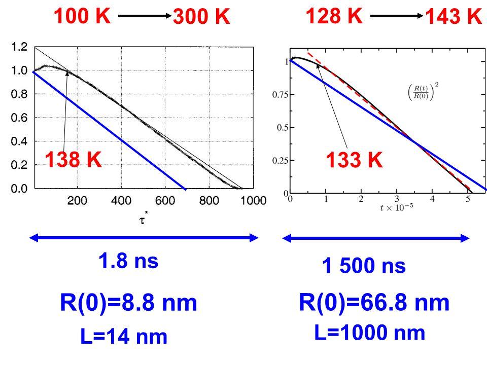1 500 ns R(0)=66.8 nm 128 K 143 K 1.8 ns R(0)=8.8 nm 100 K 300 K L=1000 nm L=14 nm 138 K 133 K